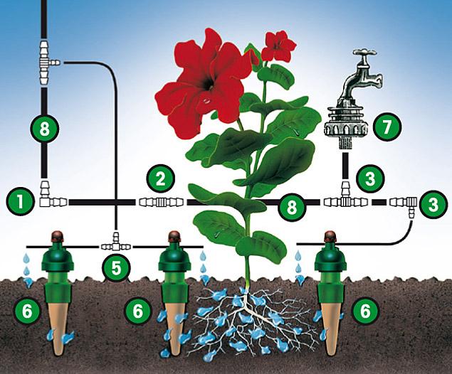 Gartenbewässerung im neuen Zeitalter. Einfach und bequem gießen!